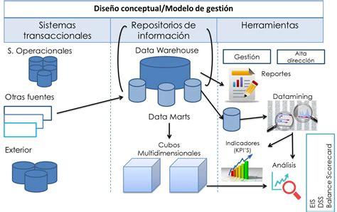 enreinosa la web de negocios inteligencia de negocios bi ingenier 237 a software uah
