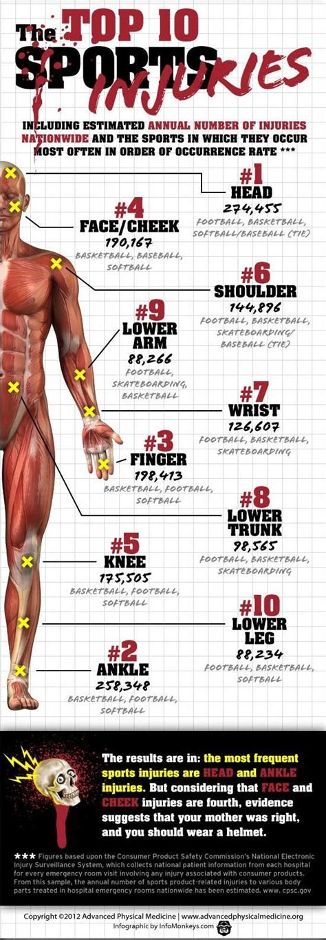 7 Common Style Related Injuries by 17 Best Images About Most Common Sports Injuries On