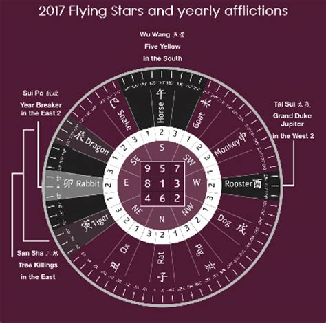 2017 flying star feng shui flying star feng shui 2017 flying stars for 2017 flying