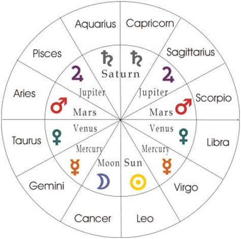 signo c ncer signo zodiacal aries related keywords signo zodiacal