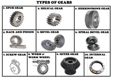 Car Types That Start With B by Types Of Gears Vehicles Machinery Bevel