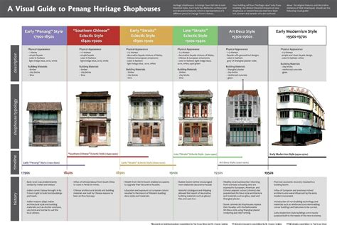 architectural style guide characteristics of different a visual guide to penang heritage shophouses penang
