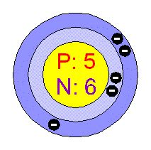 Protons And Neutrons In Boron Chemical Elements Boron B