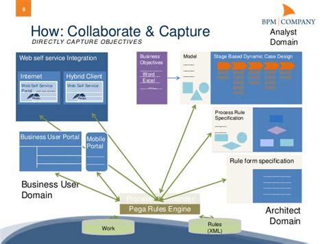 pega architecture diagram bpm company code c configuration or coding with pega