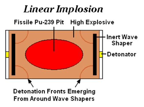 layout linear wikipedia nuclear weapon design the full wiki