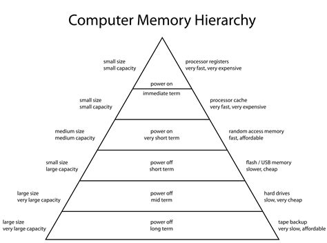 tutorialspoint assembly file computermemoryhierarchy svg wikimedia commons