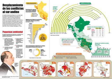 Resumenes U Lima by Noticia Conflictos Sociales Duermen Pero