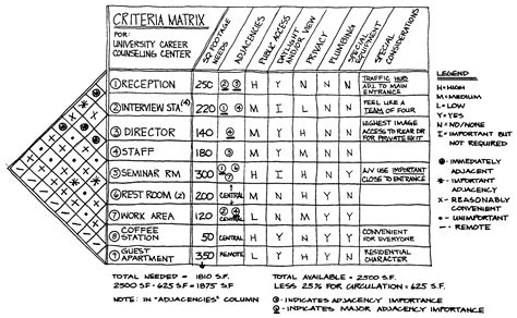 design criteria synonym image gallery matrix architectural