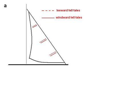 windward leeward diagram worldaccordingtopeter