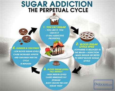 Detox Symptoms From Quitting Sugar by Best 25 Sugar Withdrawal Symptoms Ideas On