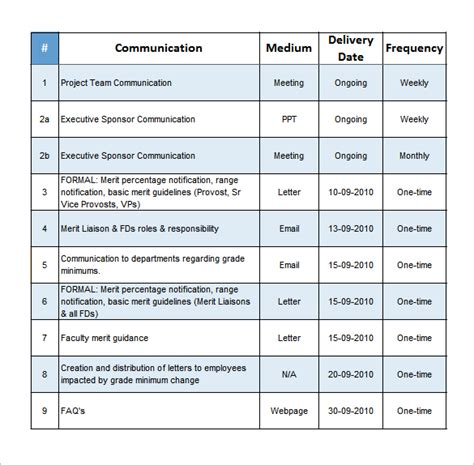 Communication Template Exle 8 project communication plan templates free sle