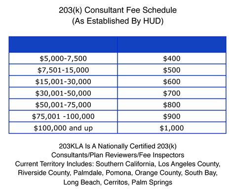 Consultant Fee Schedule Template 203k Consultant Whittier 203k Consultants Fee S