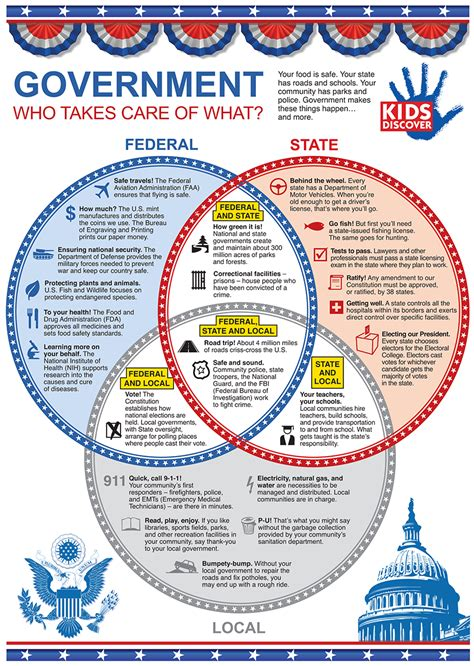 the government class book designed for the of youth in the principles of constitutional government and the rights and duties of citizens classic reprint books infographic 3 levels of the u s government discover