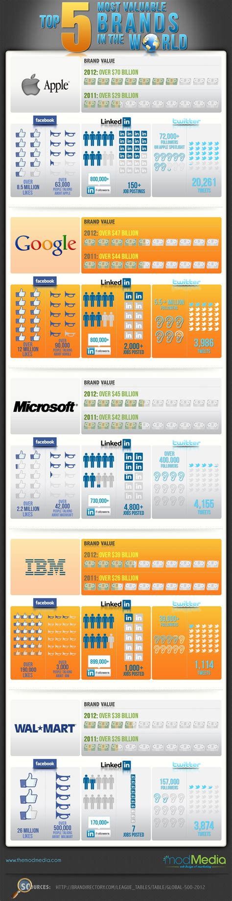 infographic the world s 100 most valuable brands in 2018 top 5 most valuable brands in the world of technology an infographic
