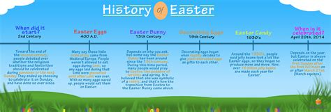 facts about easter the midphase blog 187 history of easter