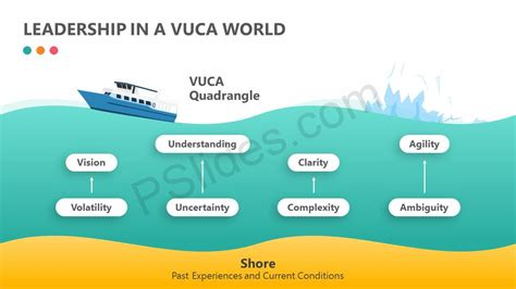 In A World leadership in a vuca world pslides