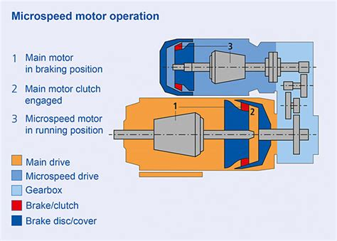 demag motor brake adjustment gearing up for wide speed ratios