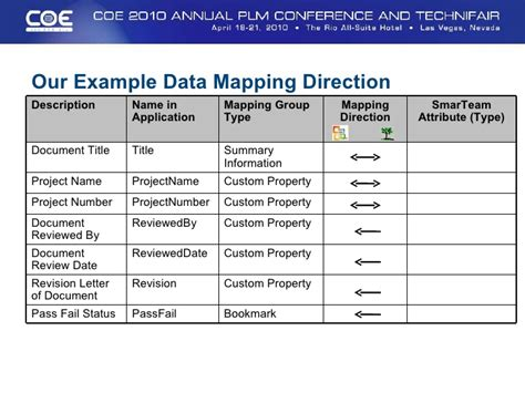 information mapping word template coe2010 razorleaf smarteam attribute mappings for word and