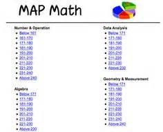 rit cus map teaching mrs t top 8 technology for test prep nwea map math teaching mrs t
