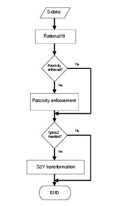 flow diagram generator about broadband spice model generator