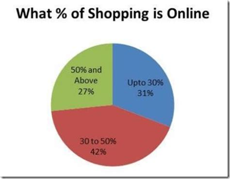 Shopping Take An Additonal 10 At Bluefly Today Only Second City Style Fashion by What Indian Shoppers Want Survey Results