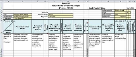 Fmea Excel Template by Fmea Failure Mode And Effects Analysis Dfmea And Pfmea