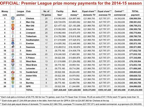 epl table dis season chelsea earned 163 99m in title prize money and manchester