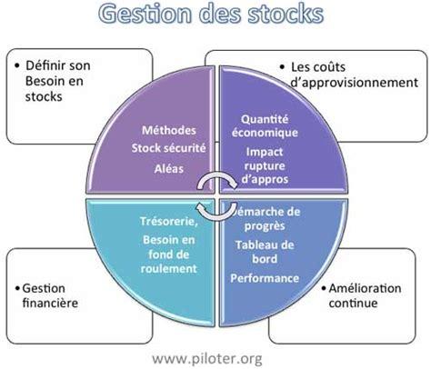 La Gestion De Stock Des Cours Articles Documents