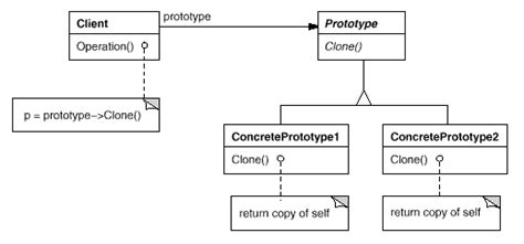 design pattern prototype what the difference between prototype design pattern and