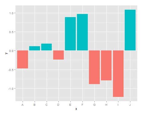 ggplot2 theme update ggplot2 でベースラインから上下に伸びる棒グラフ rstatsj qiita