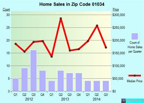 granville ma zip code 01034 real estate home value