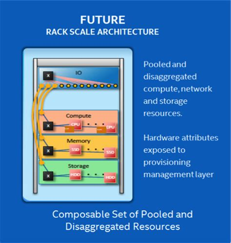 Rack Scale Architecture by Turbo Charging The Software Defined Infrastructure It