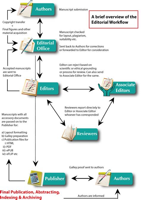 editorial workflow hosts and viruses editorial workflow