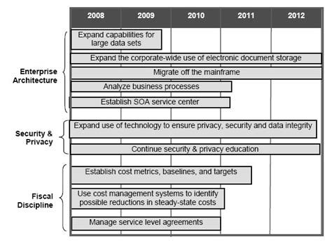 File Five Year Technology Roadmap Jpg Wikimedia Commons Information Technology Roadmap Template
