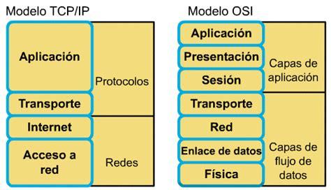 Modelo Curriculum Tcp Introducci 211 N A Las Redes De Computadoras El Mod 233 Lo Tcp Ip