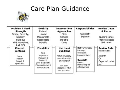 dementia care plan template dementia care plan template care planning