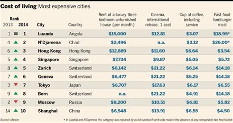 cheapest cost of living cities finfacts irish business finance news on economics