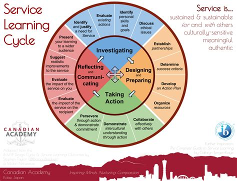 teaching and learning cycle diagram designing a service learning cycle wayfinder learning lab