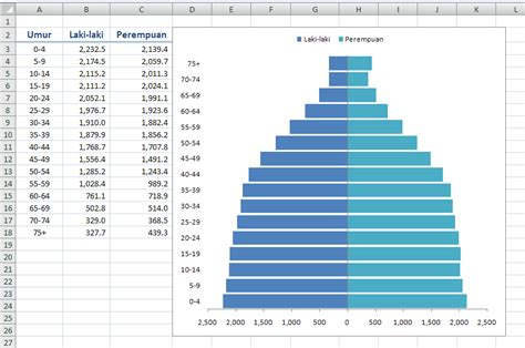 cara membuat grafik di excel dengan 3 data cara membuat grafik piramida penduduk dengan excel