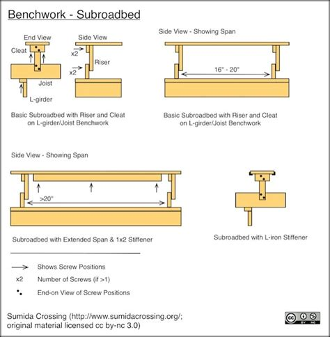racetrack layout definition plywood subroadbed