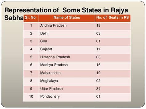 total no of seats in lok sabha total seats in rajya sabha up brokeasshome