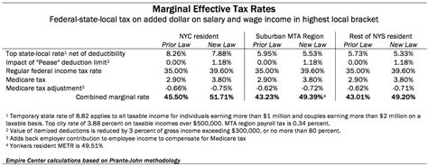 nys tax tables new york state tax tables brokeasshome