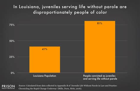 Juvenile Without Parole Essay by Why Do We Lock Juveniles Up For And Throw Away The Key Race Plays A Big Part Prison