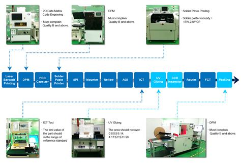 product layout assembly line wieson automotive a professional automotive electronics