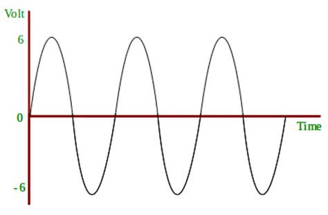 ac alternating current  dc direct current