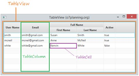 javafx table view layout javafx tableview tutorial