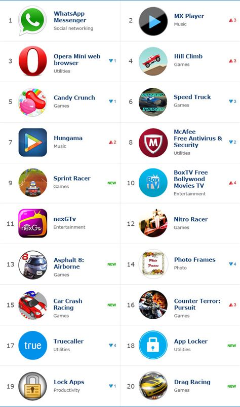 top 20 most popular apps in the tizen store in may 2015