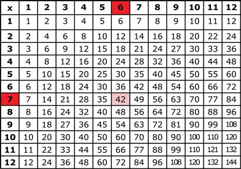 Multiplucation Table by Multiplication Table Image King