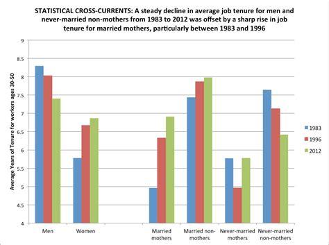 pattern jobs study untangles divergent u s job tenure patterns