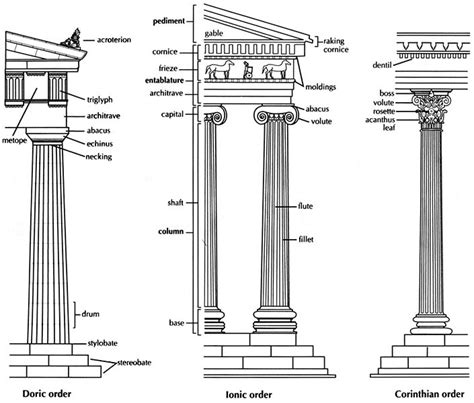 different architectural styles authorstream different styles of columns ancient greek architecture
